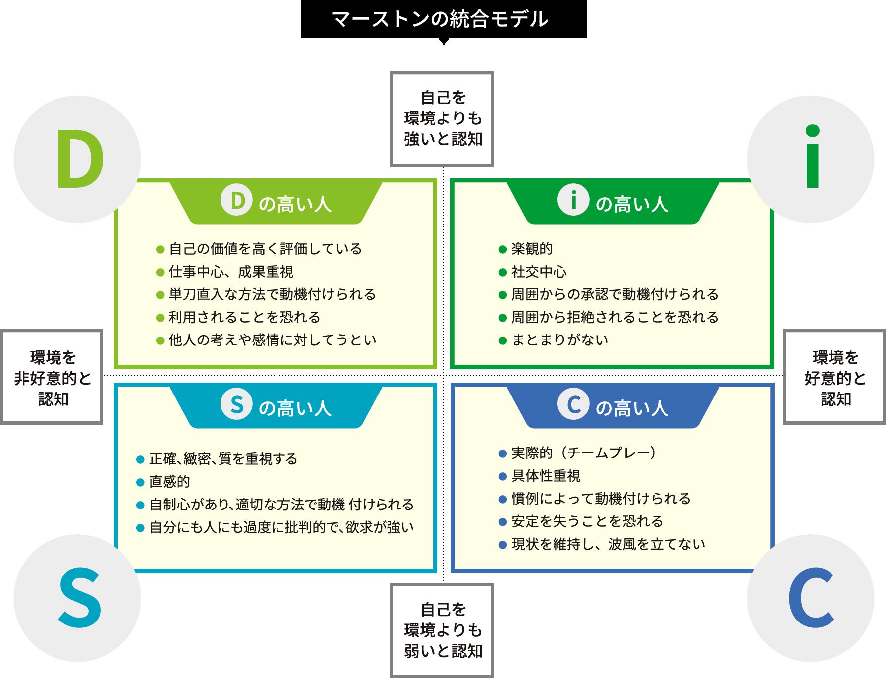 マーストンの統合モデル